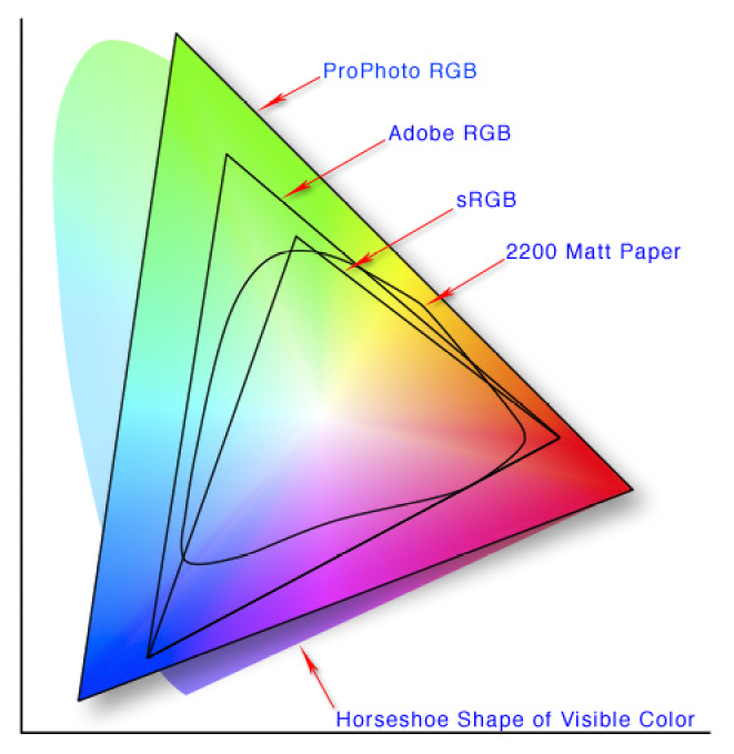 Colorspaces2.png