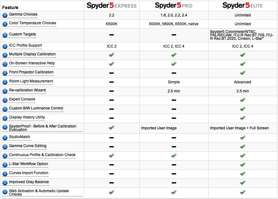 Spyder 5 screen calibration sensor software feature comparison